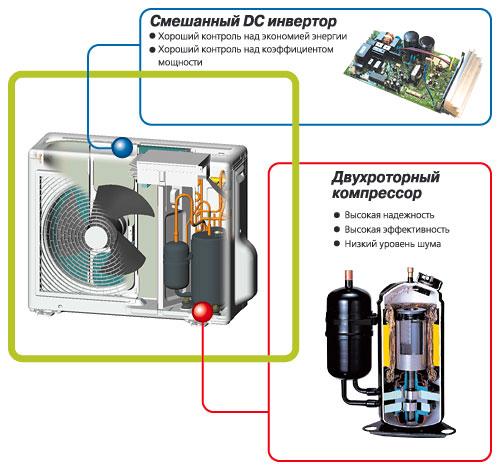 блок инверторного кондиционера